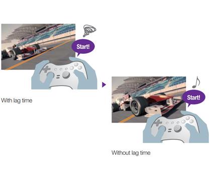 Chế độ hỗ trợ chơi Game trên các dòng máy chiếu phim Epson