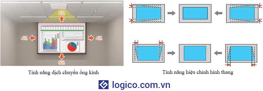 Khả năng dịch chuyển ống kính và hiệu chỉnh hình thang trên máy chiếu Sony