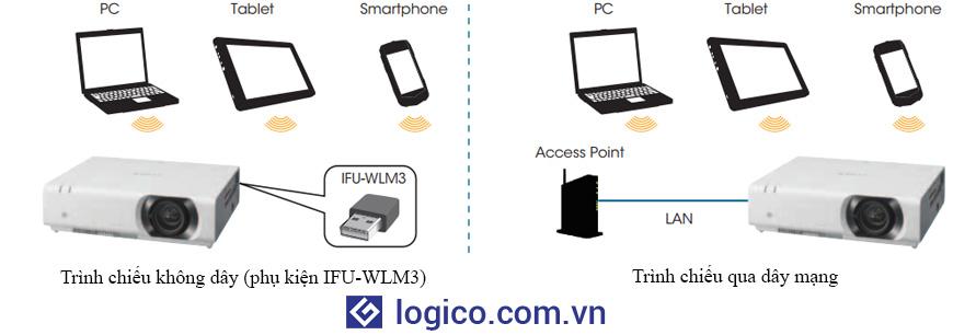 Máy chiếu Sony có tính năng trình chiếu qua mạng LAN