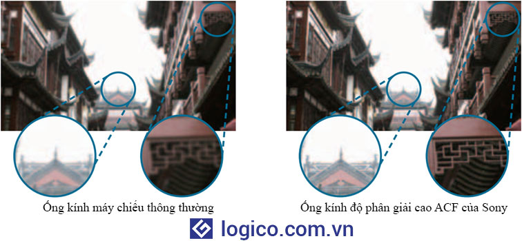 Ống kính độ phân giải cao ACF trên máy chiếu Sony VPL-CH355