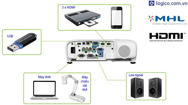 Khả năng tương thích với nhiều chủng loại thiết bị của máy chiếu Epson