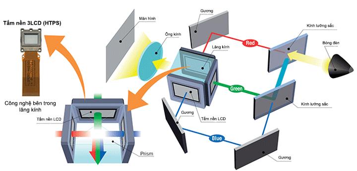 Máy chiếu Epson 3LCD tái tạo hình ảnh tươi sáng, màu sắc trung thực và chi tiết đáng kinh ngạc