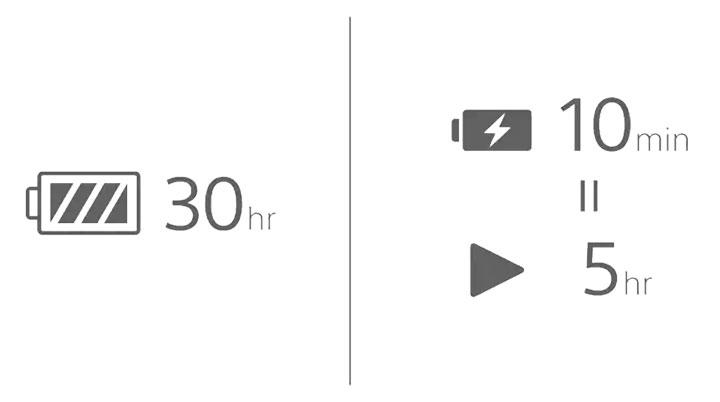 Thời lượng pin 30 giờ và Công nghệ sạc nhanh 10 phút (cho 5 giờ phát nhạc)