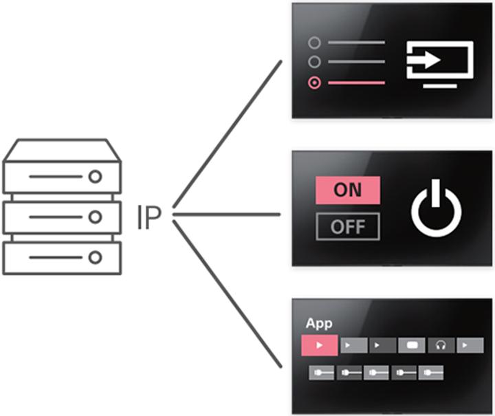 Hơn 100 REST APIs để giám sát và điều khiển Sony Pro Bravia 4K FW-85BZ40H từ xa