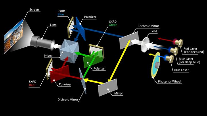 Máy chiếu được tích hợp nhiều công nghệ hiện đại