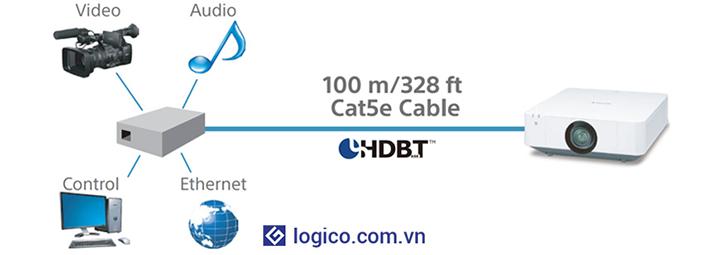 Chuẩn kết nối HDBaseT cho phép truyền tài tín hiệu hình ảnh, âm thanh, điều khiển với khoảng cách lên đến 100m