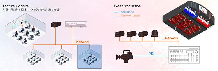 Camera POV 4K Sony SRG-XP1 được điều khiển và quản lý hoàn toàn thông qua mạng IP