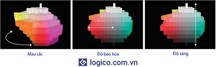 Máy chiếu Laser Sony VPL-FHZ131L có tính năng hiệu chỉnh hình ảnh chuyên nghiệp