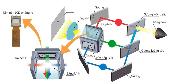 Máy chiếu tương tác Laser Epson EB-735Fi