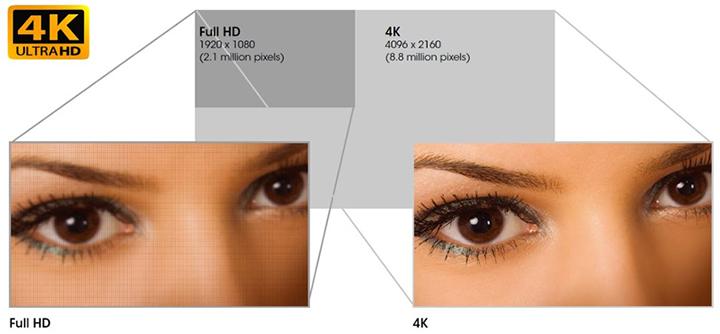 Công nghệ màn hìnhhiển thị SXRD đảm bảo cho hình ảnh 4K