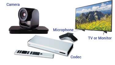 Các thành phần của hệ thống Hội nghị truyền hình