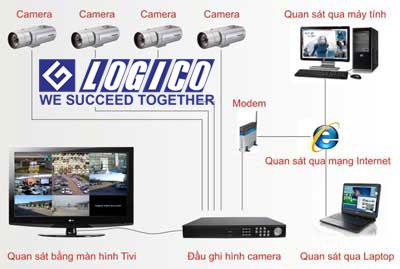 Hướng dẫn cài đặt camera quan sát online qua mạng