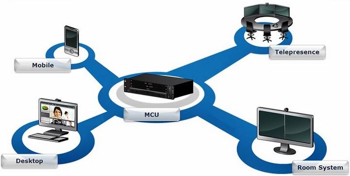 MCU là gì? 2 loại MCU phổ biến trên thị trường