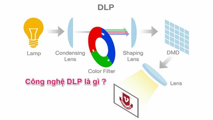 Công nghệ DLP là gì ? Ưu và Nhược điểm của các loại máy chiếu DLP