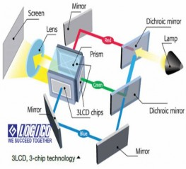 Tìm hiểu công nghệ màn hình 3LCD trong máy chiếu