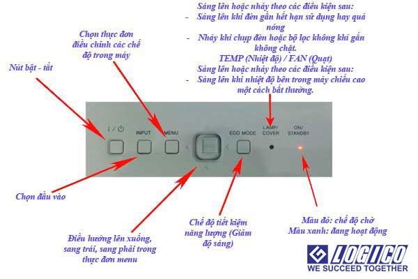 Hướng dẫn cách sử dụng máy chiếu SONY, EPSON… từ A đến Z
