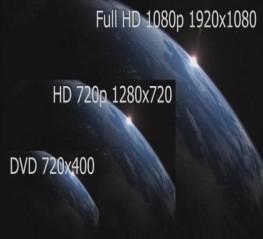 Full HD là gì ?  Một  vài mẫu tivi Sony Full HD được ưa thích nhất